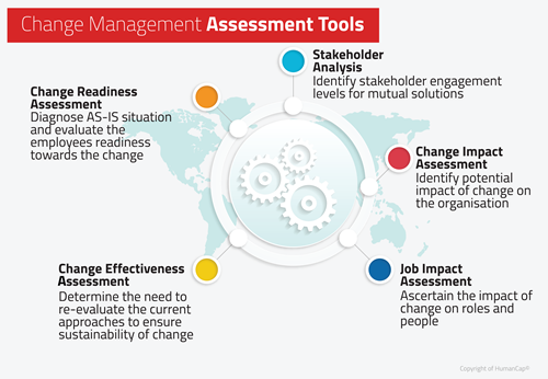 Change Management Consulting By Humancap