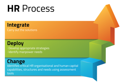 HR Corporate Services Approach